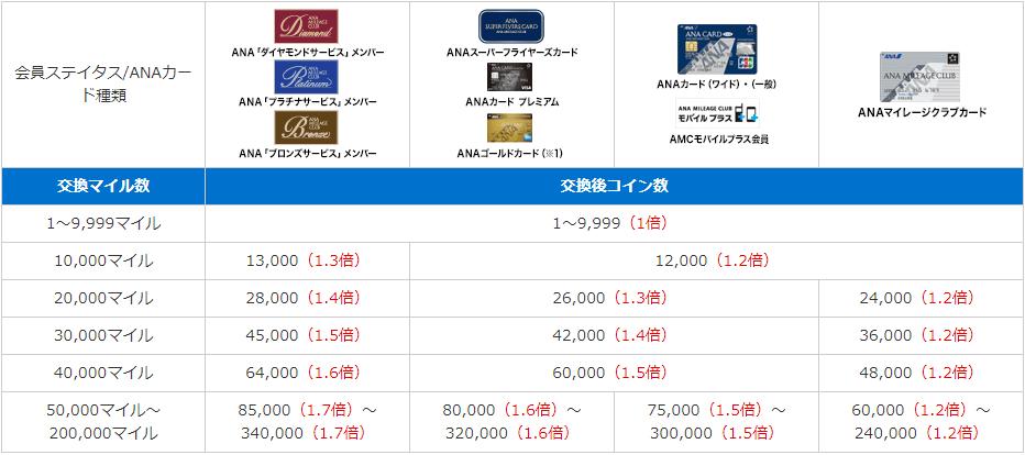 スカイコイン交換レート