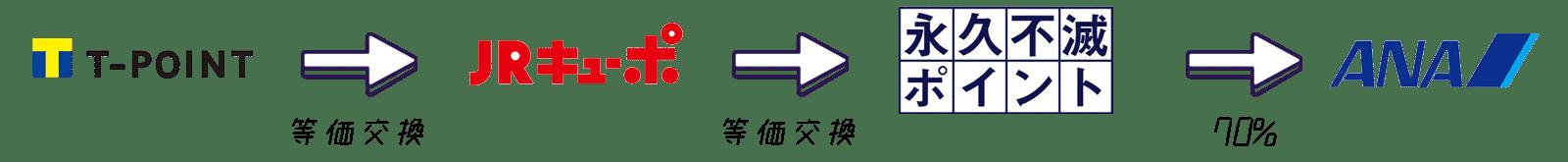 Tポイント JQみずほルート